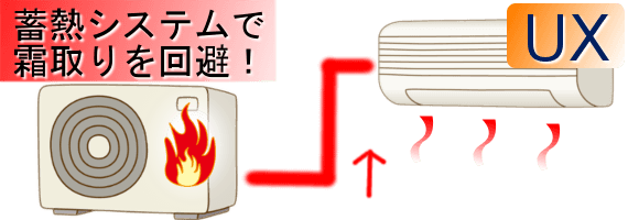 最新の暖房エアコンで霜取りを回避